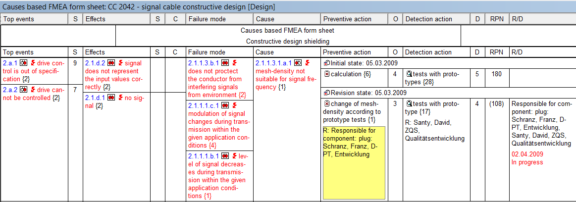 Causes-based FMEA Form