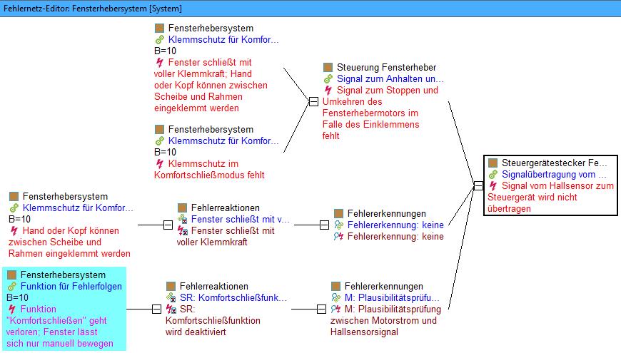 Systemreaktion: Grafik 13