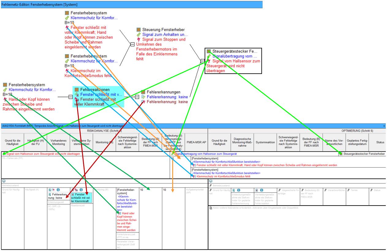 Vorhandene Systemreaktion: Grafik 1