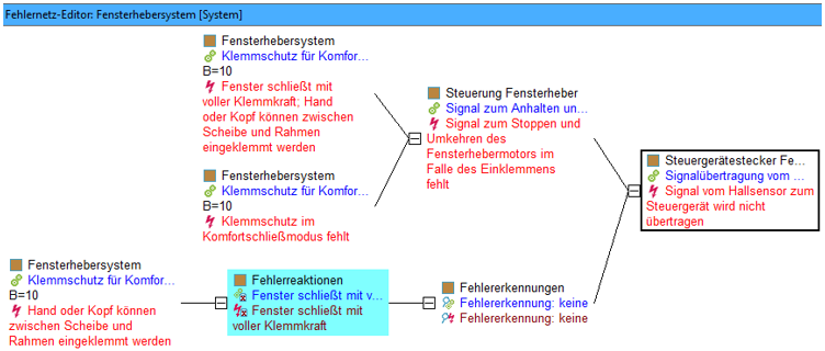 Vorhandene Systemreaktion: Grafik 3