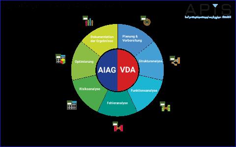 AIAG/VDA 7-Schritte Rad-Grafik