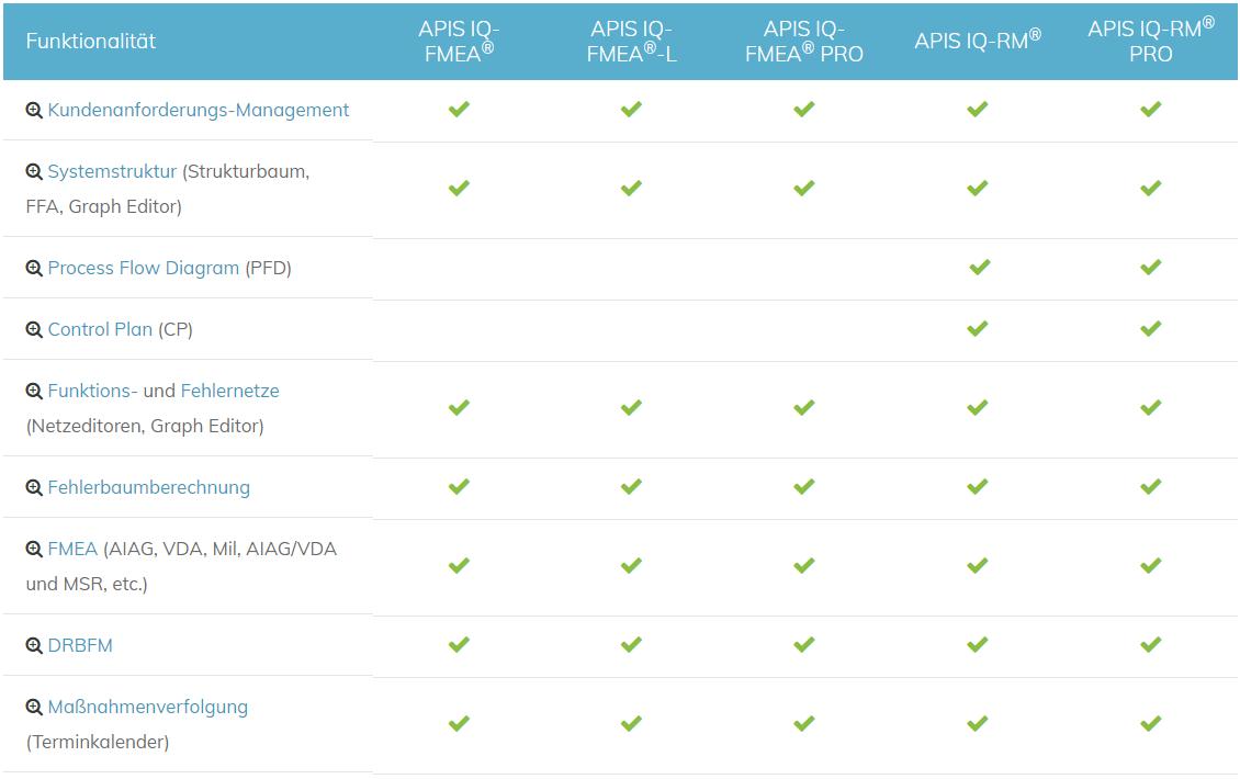 IQ-Software Produktvergleich-Seite